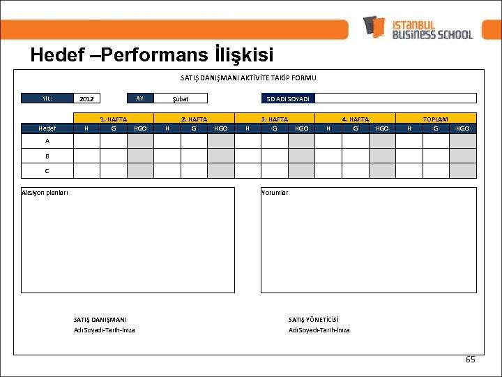 Hedef –Performans İlişkisi SATIŞ DANIŞMANI AKTİVİTE TAKİP FORMU YIL: 2012 Hedef H AY: Şubat