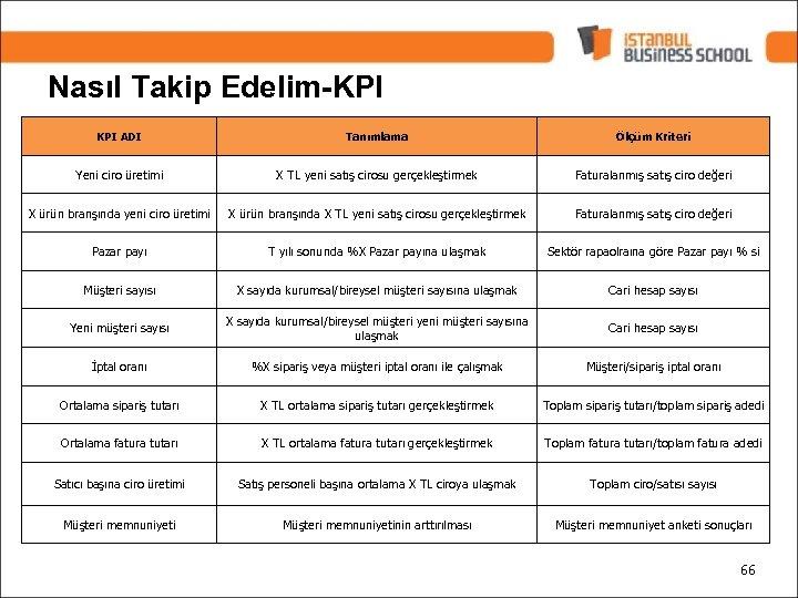 Nasıl Takip Edelim-KPI ADI Tanımlama Ölçüm Kriteri Yeni ciro üretimi X TL yeni satış