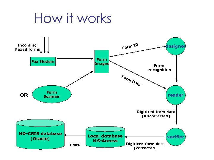 How it works Incoming Faxed forms Form ID Form Images Fax Modem designer Form