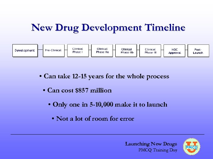 New Drug Development Timeline Development • Can take 12 -15 years for the whole