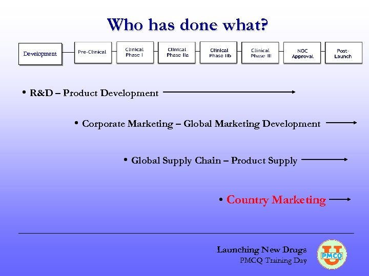 Who has done what? Development • R&D – Product Development • Corporate Marketing –