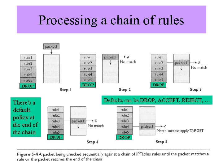 Processing a chain of rules DROP There's a default policy at the end of