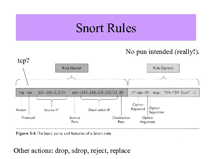 """Snort Rules No pun intended (really!). tcp? Image from """"Know Your Enemy"""", by The"""