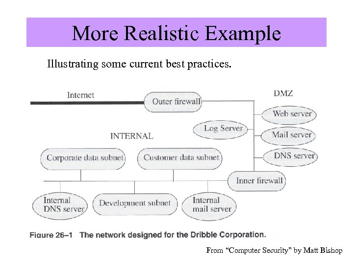 """More Realistic Example Illustrating some current best practices. Image from """"Computer Security"""" by Matt"""
