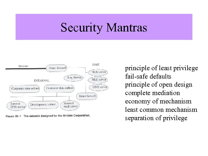 """Security Mantras Image from """"Computer Security"""" by Matt Bishop, Addison Wesley. principle of least"""