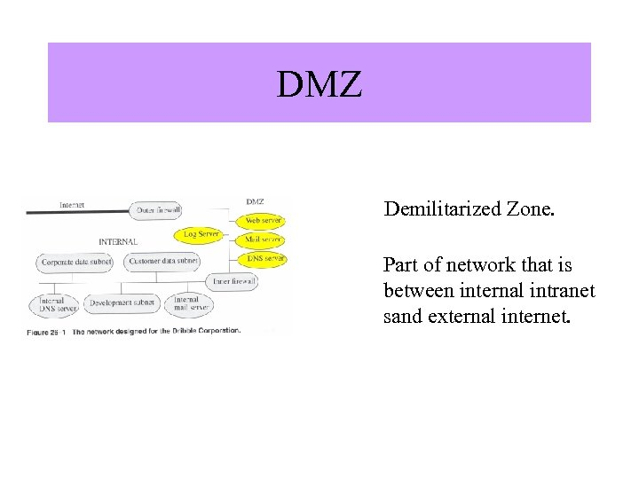 """DMZ Demilitarized Zone. Image from """"Computer Security"""" by Matt Bishop, Addison Wesley. Part of"""
