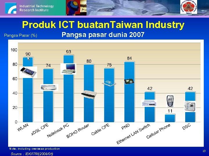 Produk ICT buatan. Taiwan Industry Pangsa Pasar (%) Note; including overseas production Source:IEK/ITRI(2008/05) Pangsa