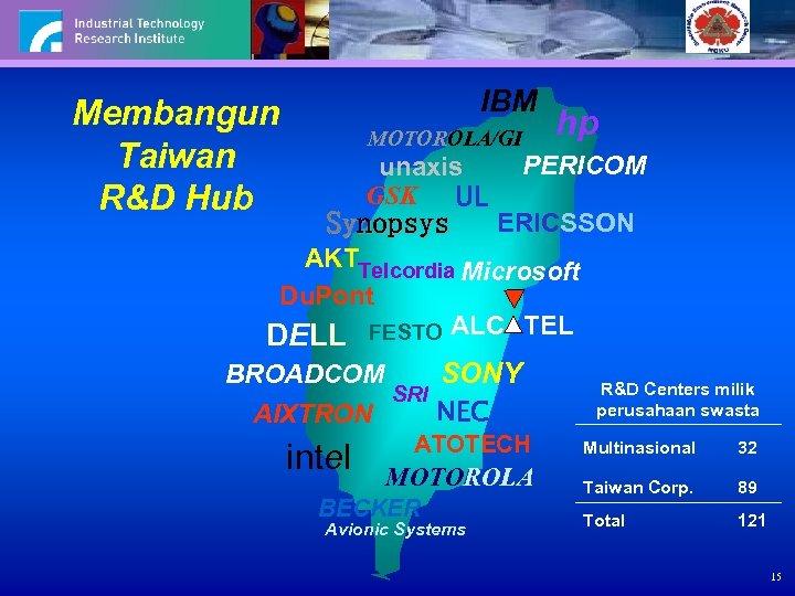 Membangun Taiwan R&D Hub IBM MOTOROLA/GI unaxis GSK UL Synopsys hp PERICOM ERICSSON AKTTelcordia