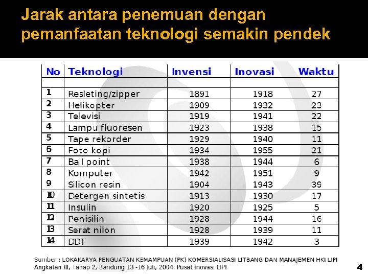Jarak antara penemuan dengan pemanfaatan teknologi semakin pendek 4