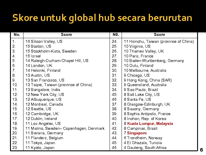 Skore untuk global hub secara berurutan No. 1. 2. 3. 4. 5. 6. 7.