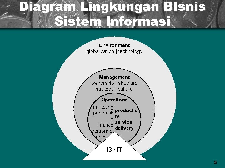 Diagram Lingkungan BIsnis Sistem Informasi Environment globalisation | technology Management ownership | structure strategy