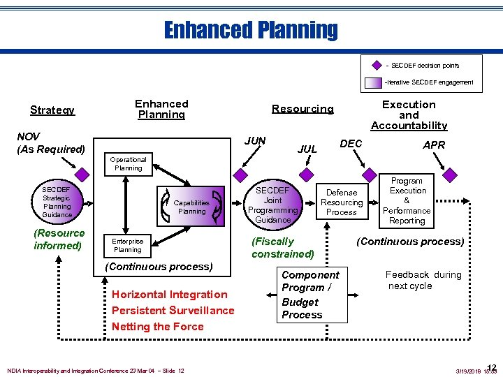 Enhanced Planning - SECDEF decision points -Iterative SECDEF engagement Strategy Enhanced Planning NOV (As