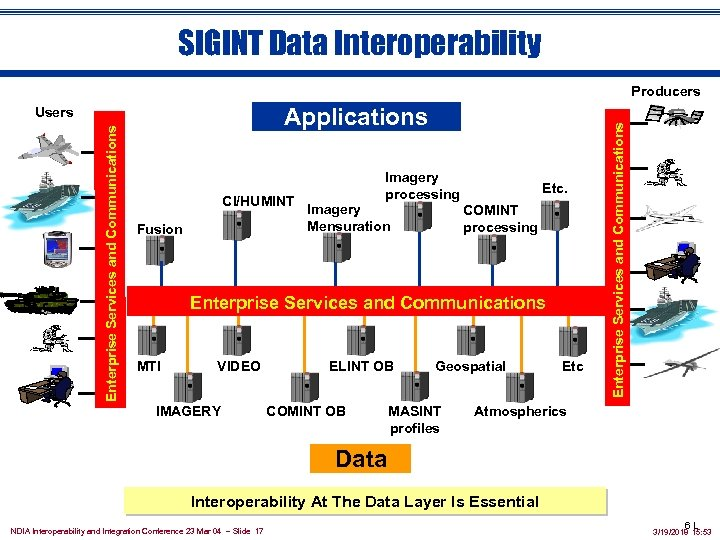 SIGINT Data Interoperability Applications Enterprise Services and Communications Users CI/HUMINT Fusion Imagery processing Imagery