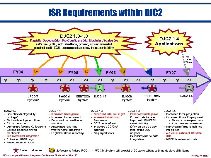 ISR Requirements within DJC 2 1. 0 -1. 3 DJC 2 1. 4 Applications
