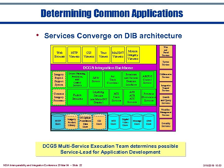 Determining Common Applications • Services Converge on DIB architecture Web Browser GIS Viewers NITF