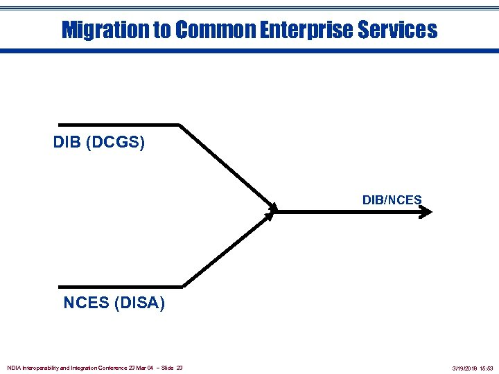 Migration to Common Enterprise Services DIB (DCGS) DIB/NCES (DISA) NDIA Interoperability and Integration Conference