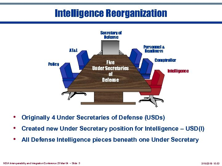 Intelligence Reorganization Secretary of Defense Personnel & Readiness AT&L Policy Five Under Secretaries of
