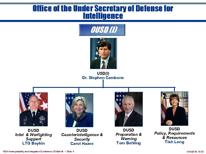 Office of the Under Secretary of Defense for Intelligence OUSD (I) USD(I) Dr. Stephen