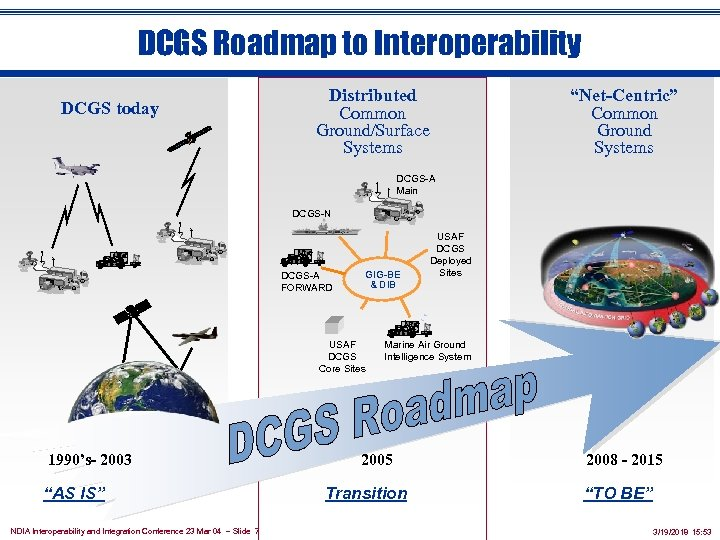 """DCGS Roadmap to Interoperability DCGS today Distributed Common Ground/Surface Systems """"Net-Centric"""" Common Ground Systems"""