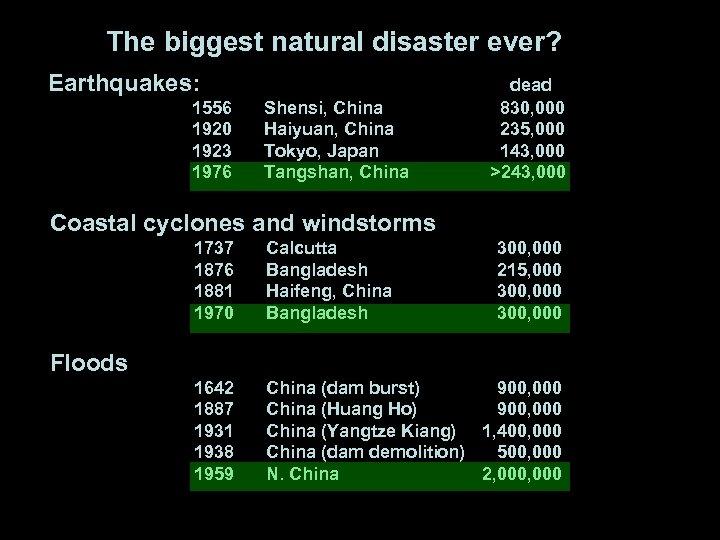The biggest natural disaster ever? Earthquakes: 1556 1920 1923 1976 Shensi, China Haiyuan, China
