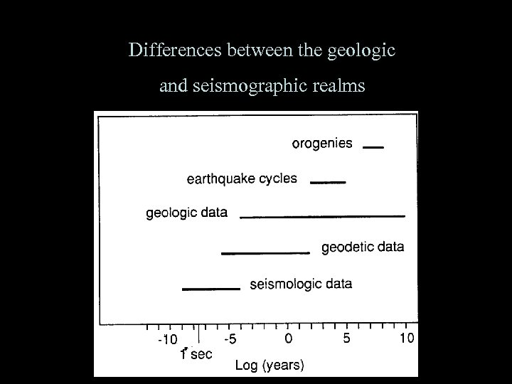 Differences between the geologic and seismographic realms