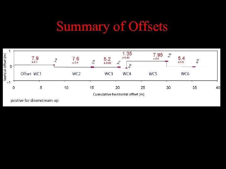 Summary of Offsets