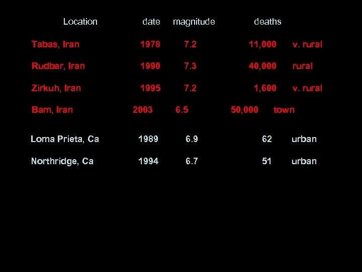 Location date magnitude deaths Tabas, Iran 1978 7. 2 11, 000 v. rural Rudbar,