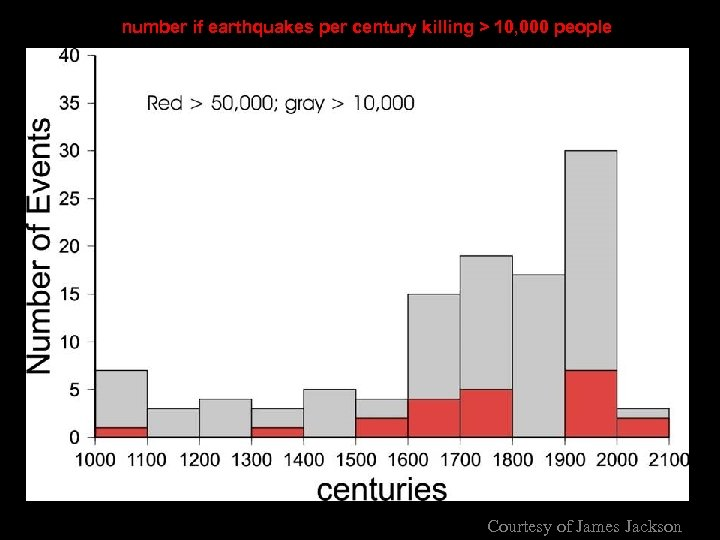 number if earthquakes per century killing > 10, 000 people Courtesy of James Jackson
