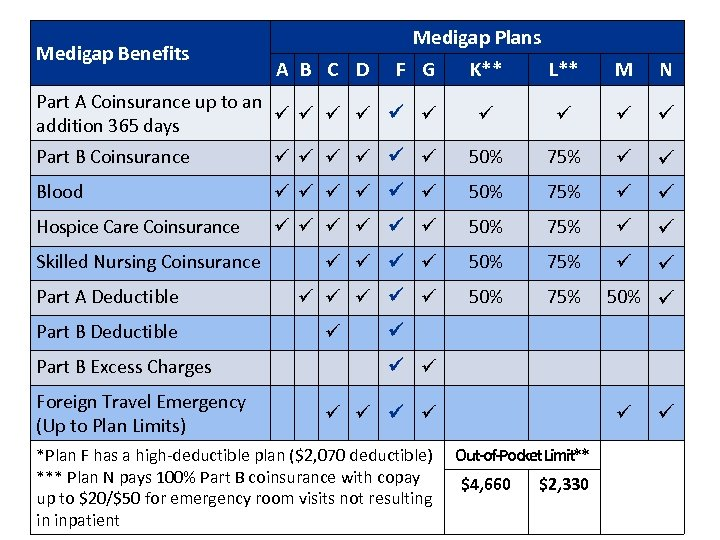 Medigap Benefits Medigap Plans A B C D FF G Part A Coinsurance up