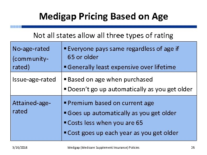 Medigap Pricing Based on Age Not all states allow all three types of rating