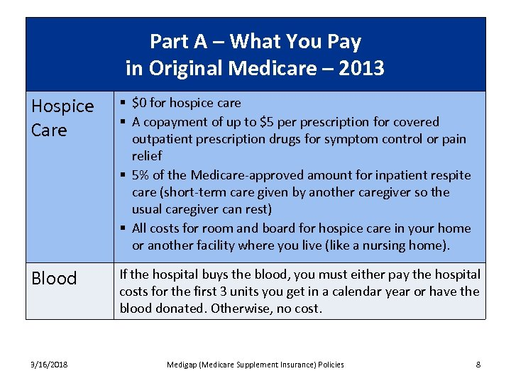 Part A – What You Pay in Original Medicare – 2013 Hospice Care §