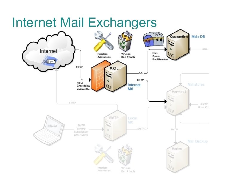 Internet Mail Exchangers