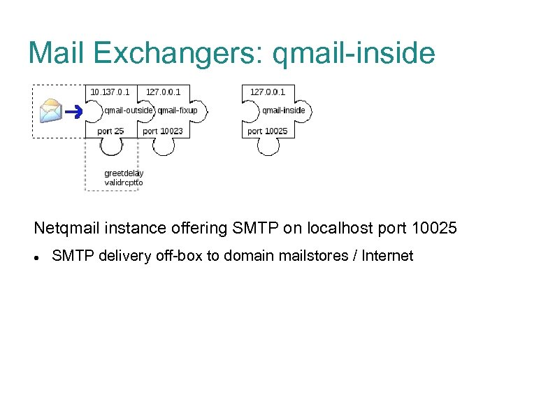 Mail Exchangers: qmail-inside Netqmail instance offering SMTP on localhost port 10025 SMTP delivery off-box