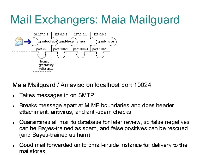 Mail Exchangers: Maia Mailguard / Amavisd on localhost port 10024 Takes messages in on