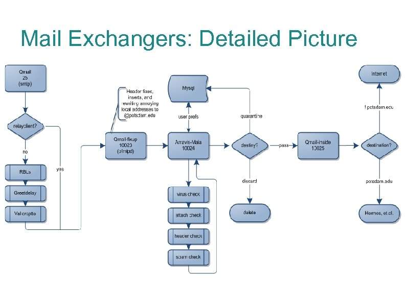 Mail Exchangers: Detailed Picture