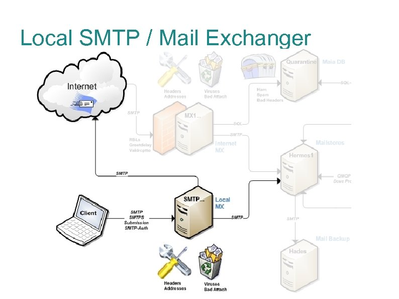 Local SMTP / Mail Exchanger