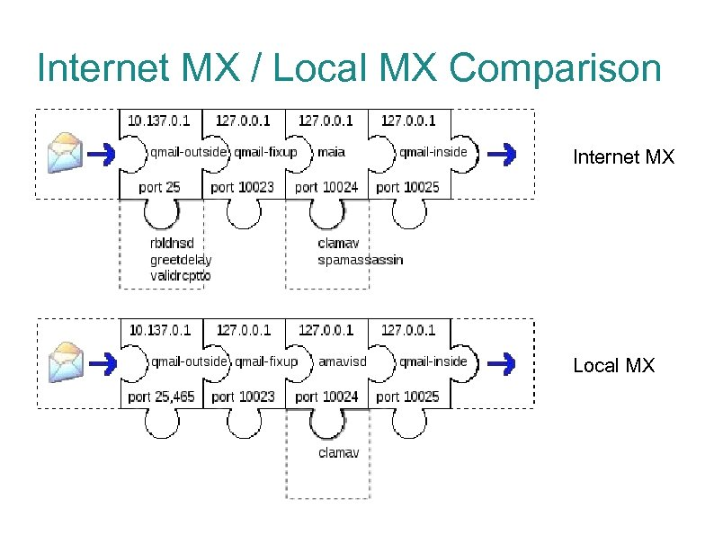 Internet MX / Local MX Comparison Internet MX Local MX