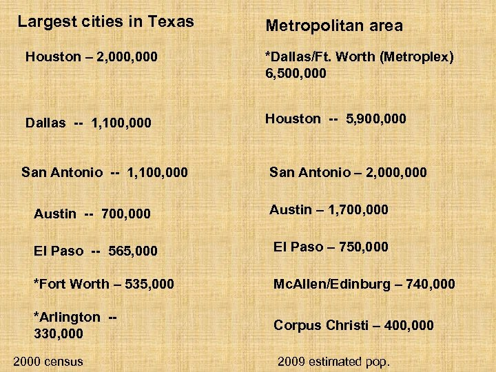 Largest cities in Texas Metropolitan area Houston – 2, 000 *Dallas/Ft. Worth (Metroplex) 6,