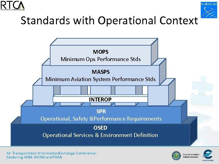 Standards with Operational Context MOPS Minimum Ops Performance Stds MASPS Minimum Aviation System Performance