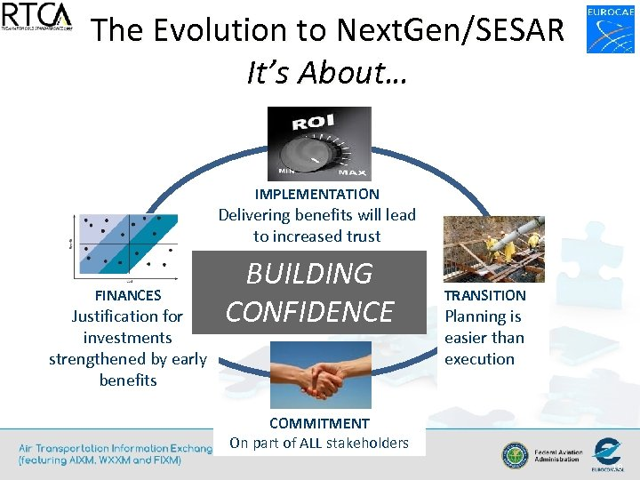 The Evolution to Next. Gen/SESAR It's About… IMPLEMENTATION Delivering benefits will lead to increased