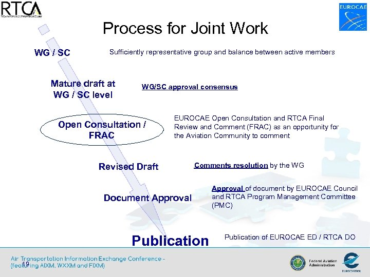 Process for Joint Work WG / SC Sufficiently representative group and balance between active