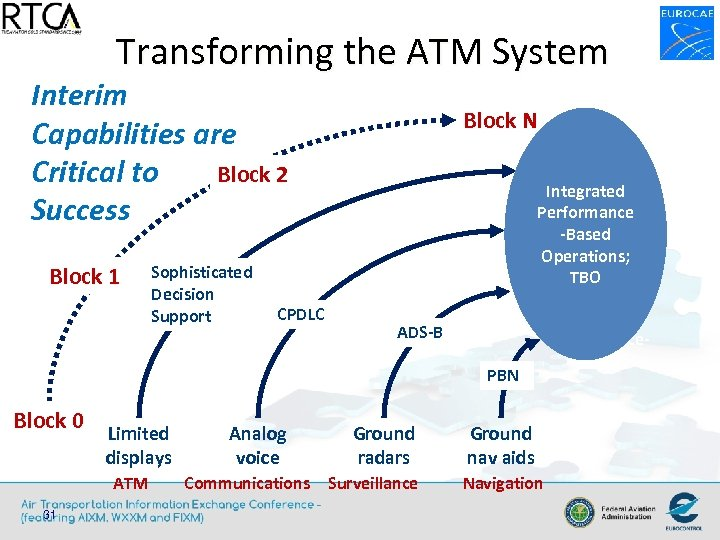 Transforming the ATM System Interim Capabilities are Block 2 Critical to Success Block 1