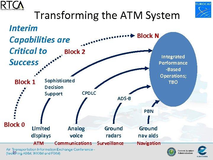 Transforming the ATM System Interim Capabilities are Block 2 Critical to Success Block 1