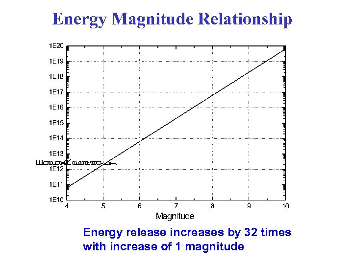 Energy Magnitude Relationship Energy release increases by 32 times with increase of 1 magnitude