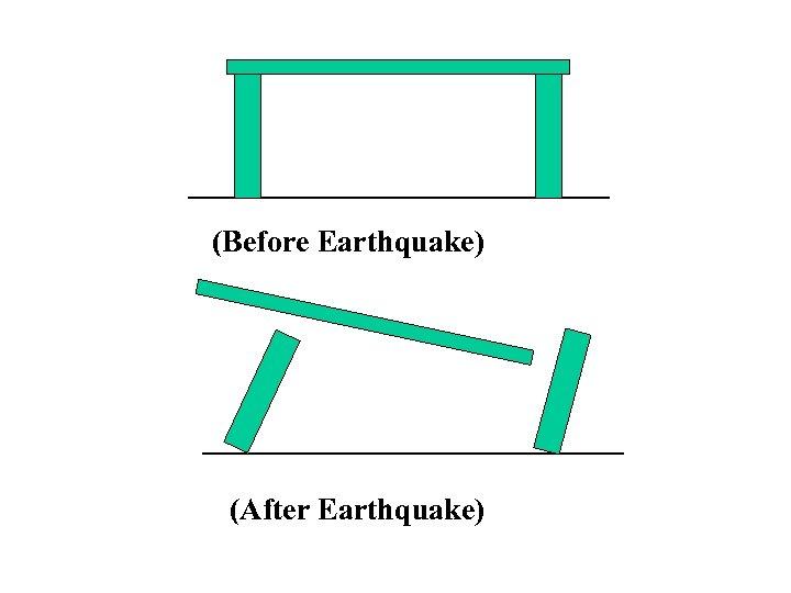 (Before Earthquake) (After Earthquake)