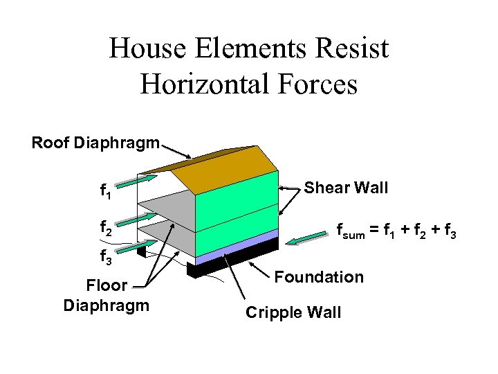 House Elements Resist Horizontal Forces Roof Diaphragm f 1 f 2 f 3 Floor