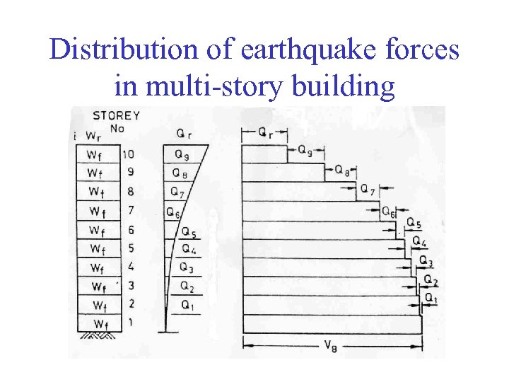 Distribution of earthquake forces in multi-story building