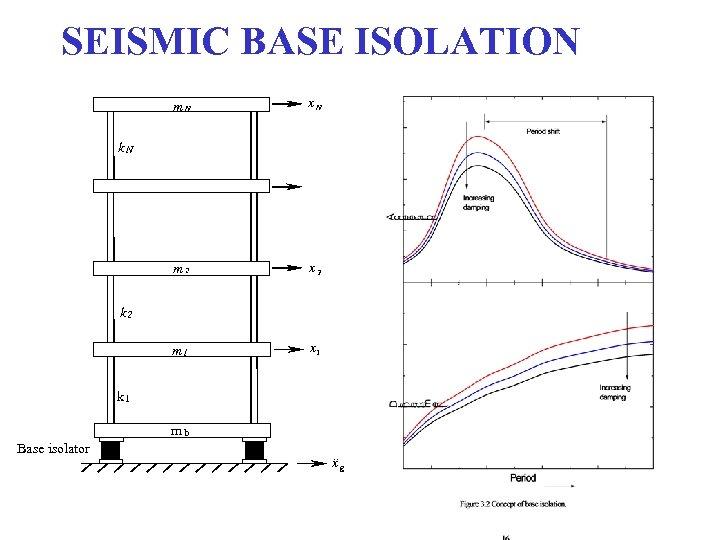 SEISMIC BASE ISOLATION m. N x. N m 2 x 2 m 1 x