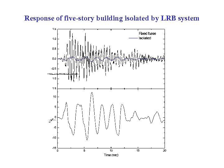 Response of five-story building isolated by LRB system