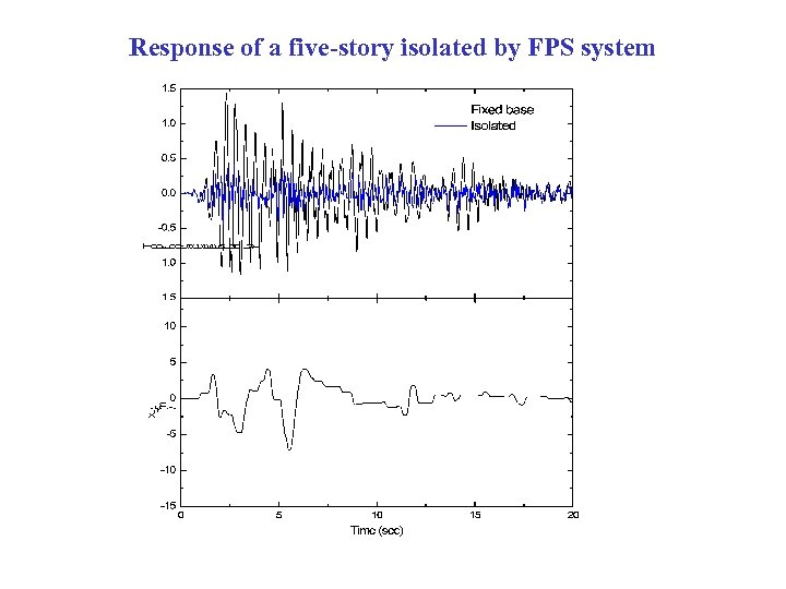 Response of a five-story isolated by FPS system